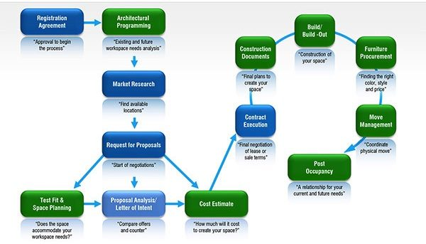 Holistic approach for the process